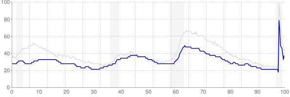 Kansas monthly unemployment rate chart from 1990 to November 2020